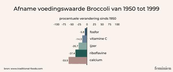 PCOS: afname voedingswaarde broccoli